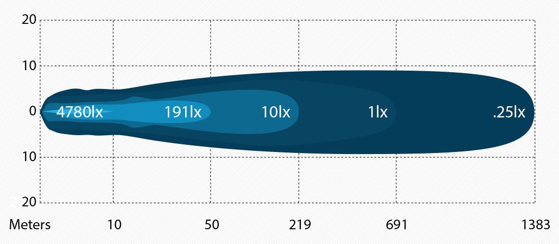 ARB INTENSITY(インテンシティ)LEDライトバーAR40 スポット 仕様 光量図